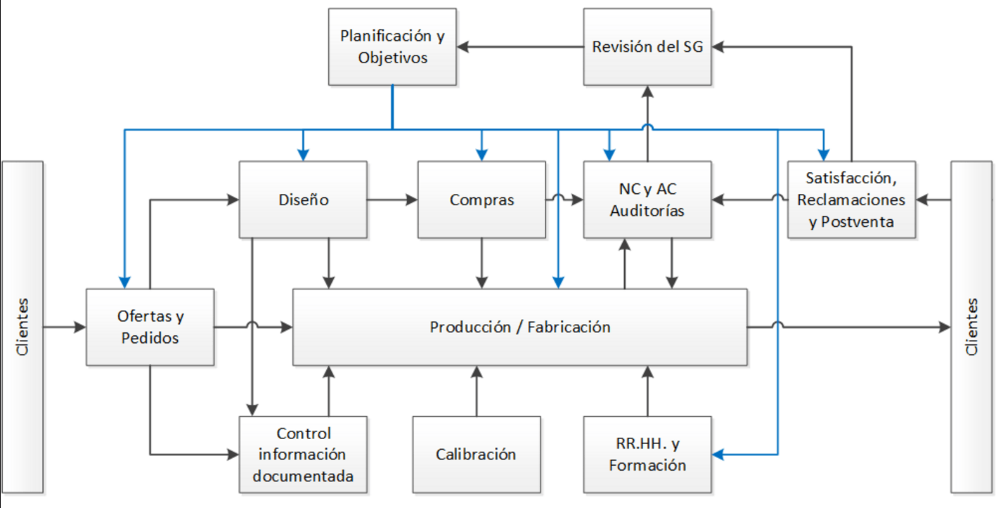 Gua de certificacin de la norma iso 9001 arrizabalagauriarte mapa de procesos iso 9001 ccuart Image collections